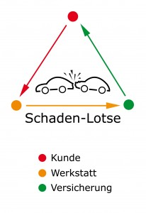 Schaden-Lotse